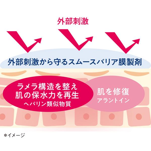 肌を外部刺激から保護するスムースバリア膜製剤。2種類の有効成分が肌の構造を修復。