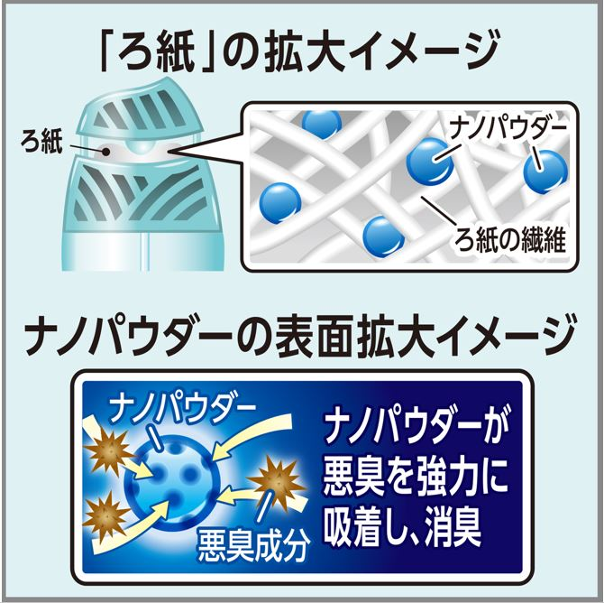 消臭力の特許技術 −ろ紙の消臭メカニズムー