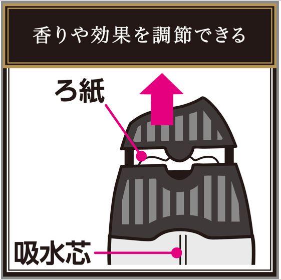 香りや消臭機能を調節できる